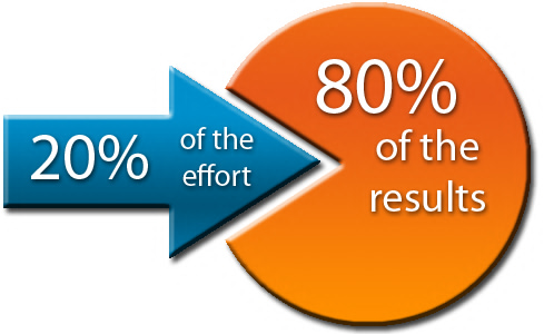 utilize the 80-20 rule to maximise productivity