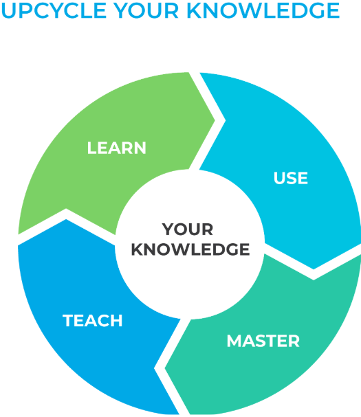 UPCYCLE YOUR EXPERTISE AND KNOWLEDGE